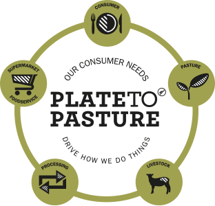 plate-to-pasture